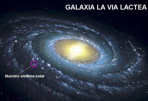 La Via Lactea y Nuestro Sistema Solar